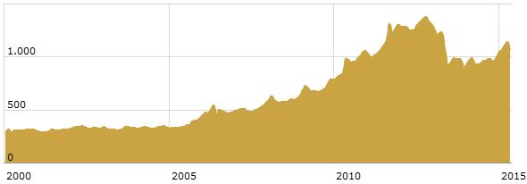 Goldkurs pro Unze in Euro